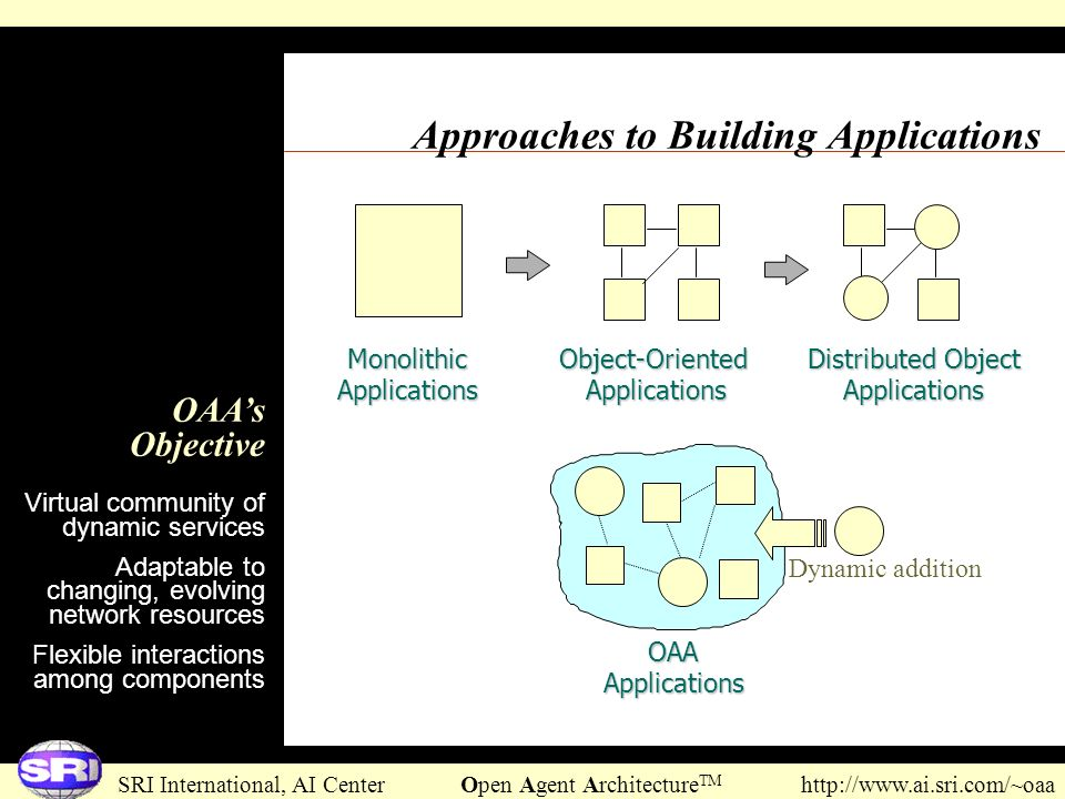 Approaches to Building Applications