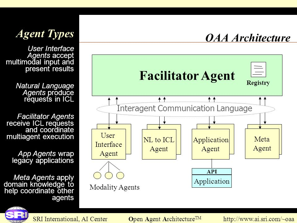 Facilitator Agent Agent Types OAA Architecture