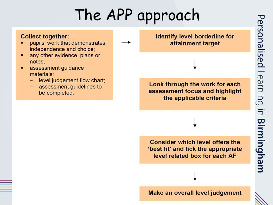 The APP approach Review the process.
