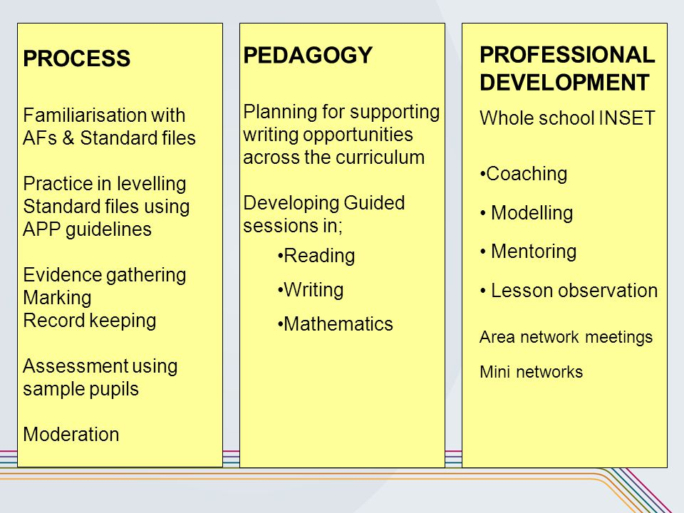 PROCESS PEDAGOGY PROFESSIONAL DEVELOPMENT Whole school INSET