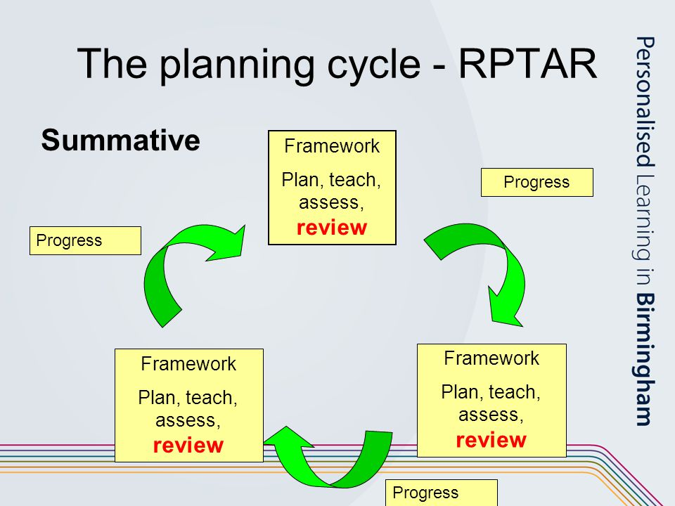 The planning cycle - RPTAR