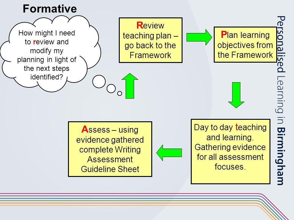 Formative Review teaching plan – go back to the Framework