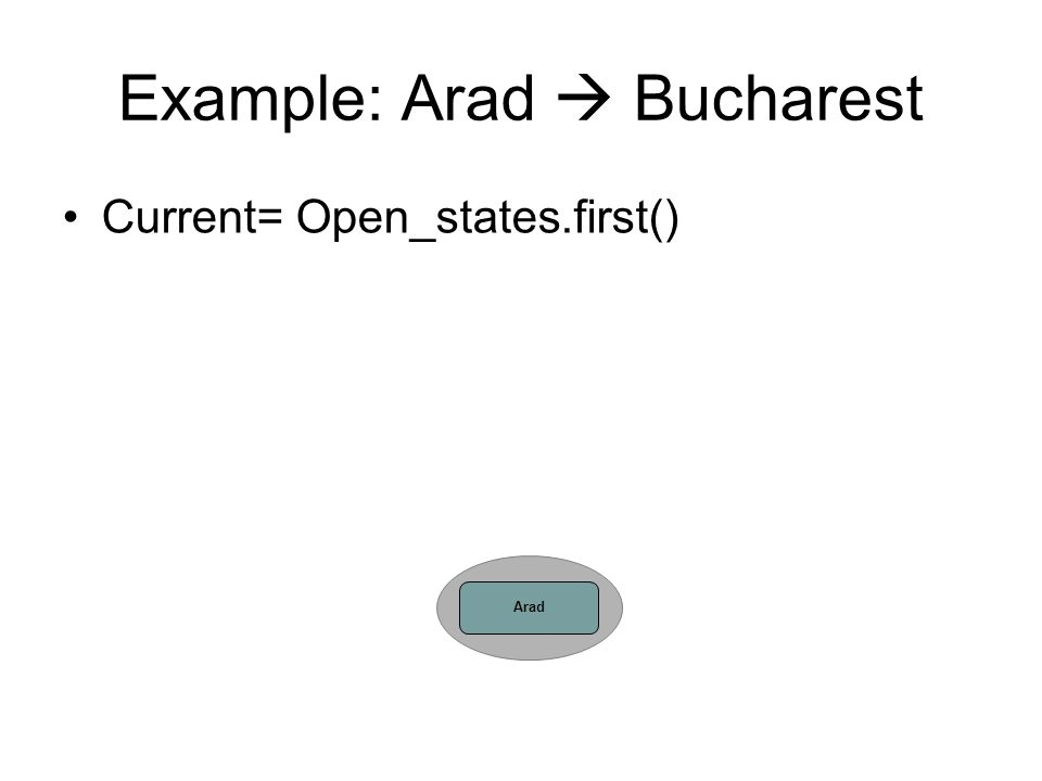 Example: Arad  Bucharest