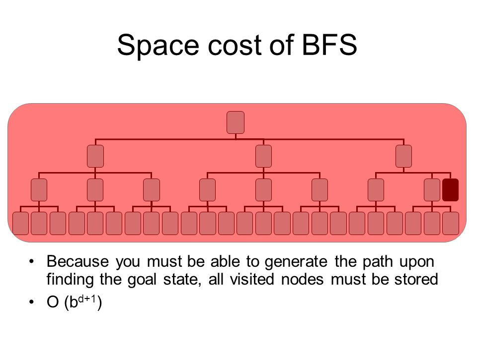Space cost of BFS Because you must be able to generate the path upon finding the goal state, all visited nodes must be stored.