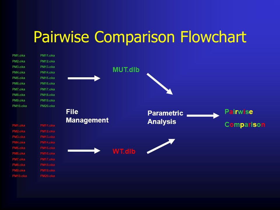Pairwise Comparison Flowchart