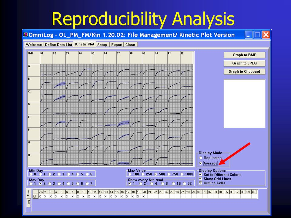 Reproducibility Analysis