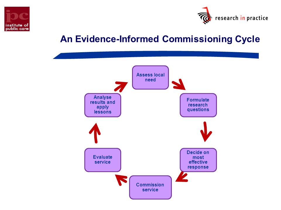 An Evidence-Informed Commissioning Cycle