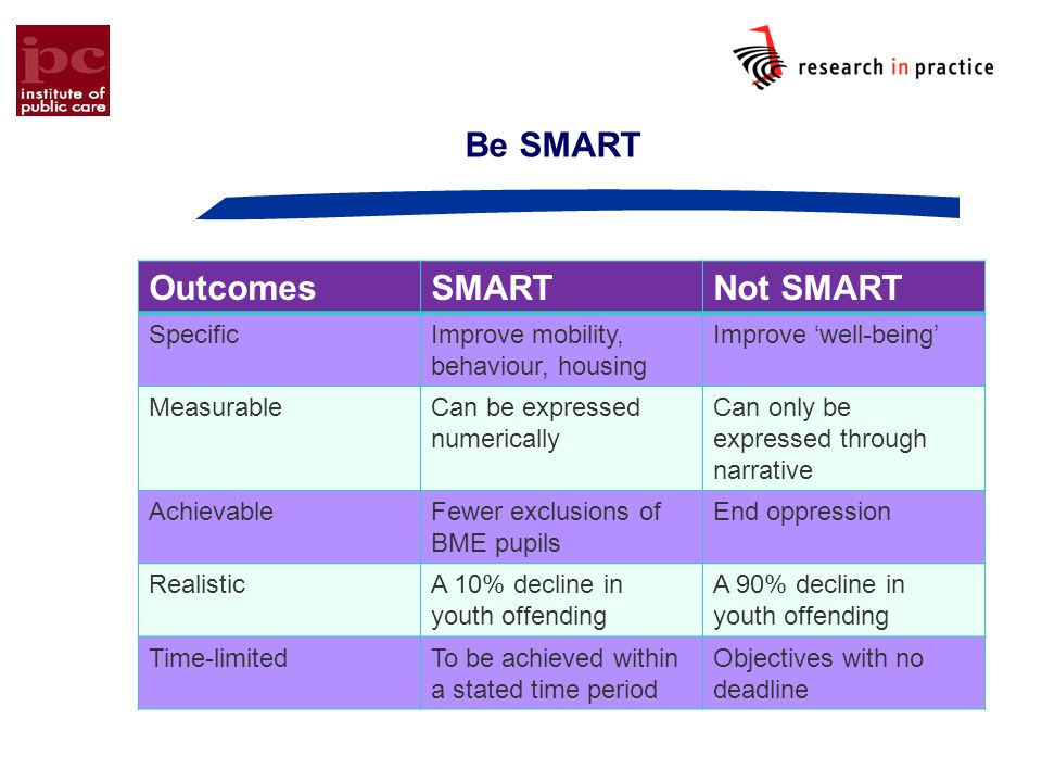 Be SMART Outcomes SMART Not SMART Specific