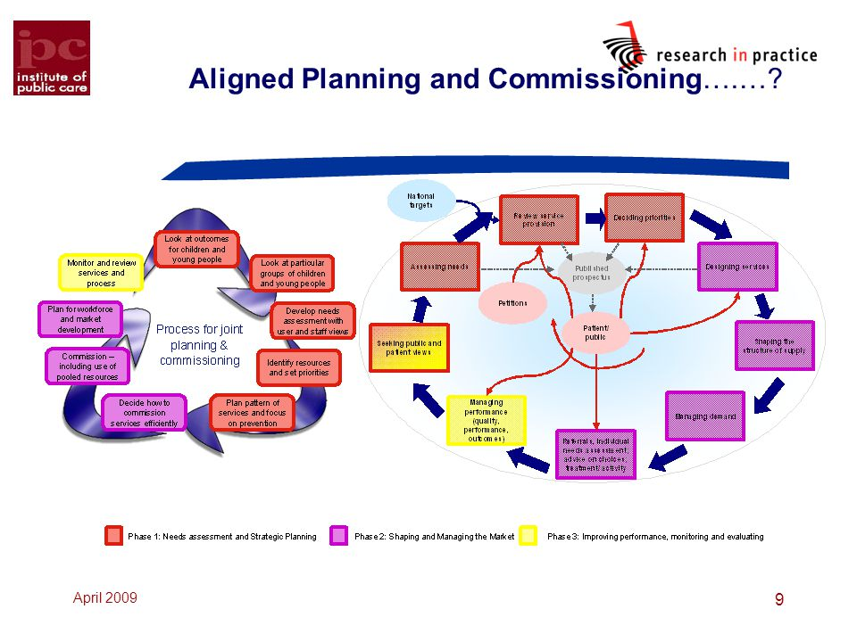 Aligned Planning and Commissioning….…