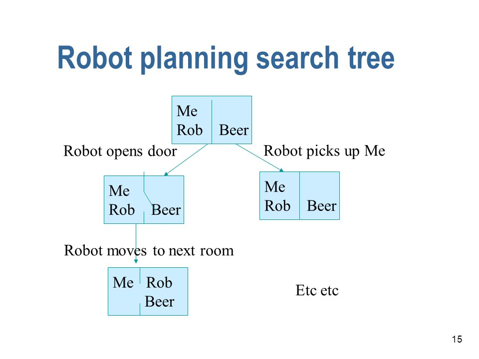 Robot planning search tree