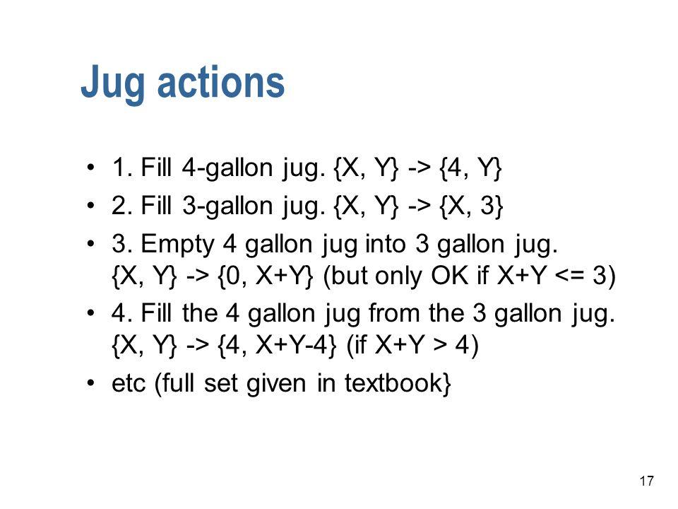 Jug actions 1. Fill 4-gallon jug. {X, Y} -> {4, Y}