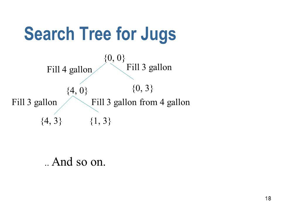 Search Tree for Jugs {0, 0} Fill 3 gallon Fill 4 gallon {0, 3} {4, 0}