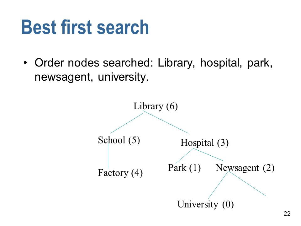 Best first search Order nodes searched: Library, hospital, park, newsagent, university. Library (6)