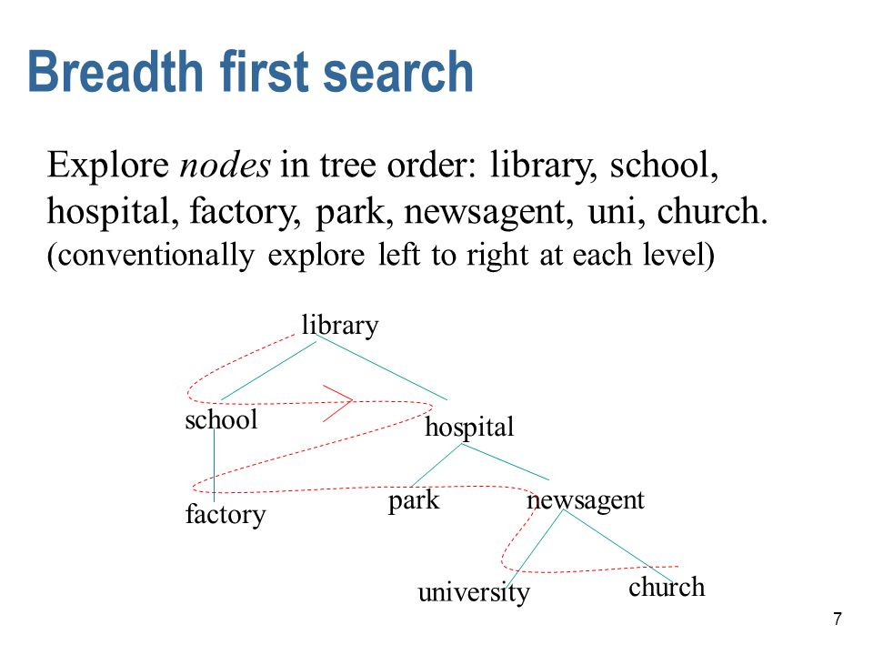 Breadth first search Explore nodes in tree order: library, school,