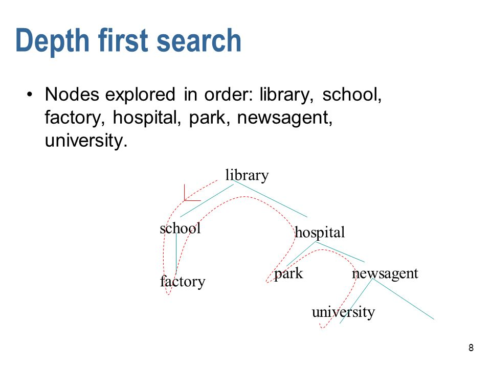 Depth first search Nodes explored in order: library, school, factory, hospital, park, newsagent, university.