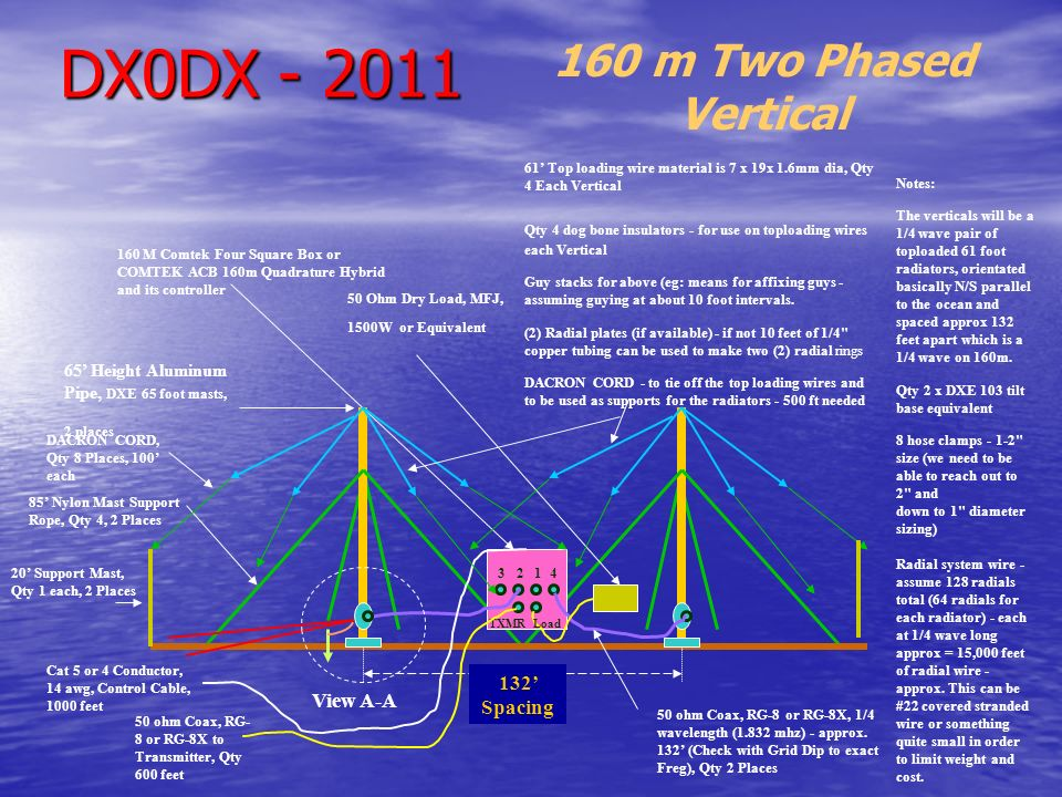 DX0DX - 2011 160 m Two Phased Vertical 132' Spacing View A-A