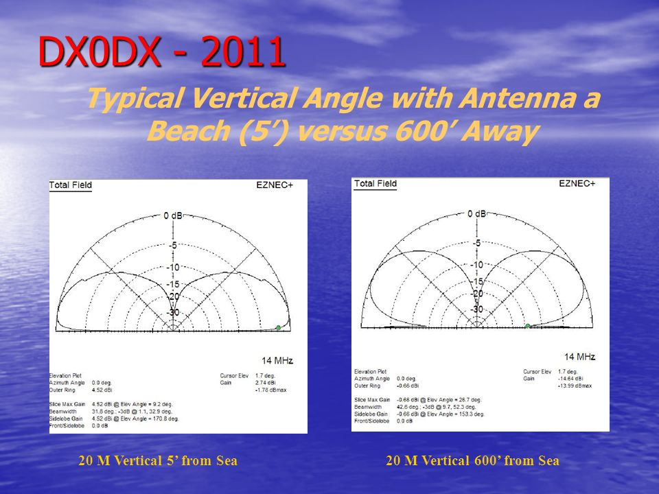 Typical Vertical Angle with Antenna a Beach (5') versus 600' Away