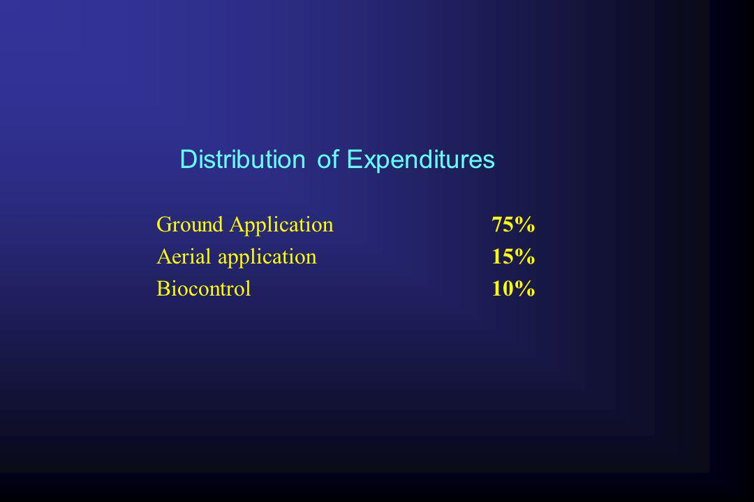 Distribution of Expenditures
