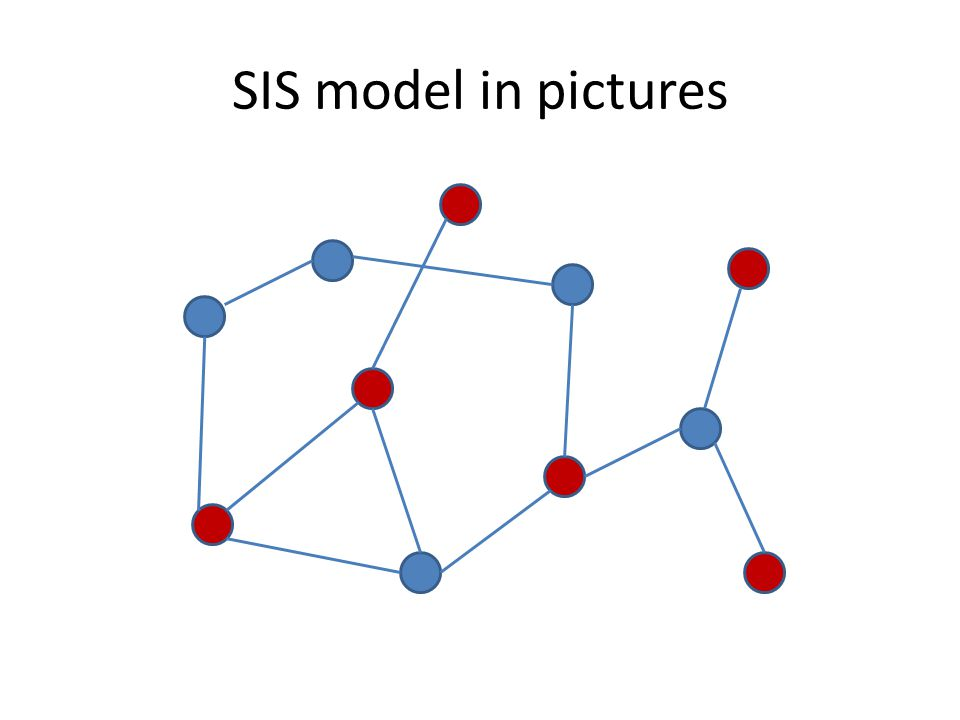 SIS model in pictures
