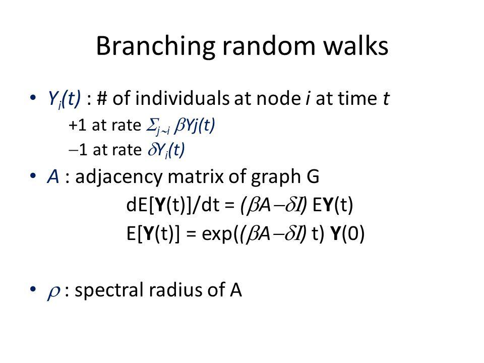 Branching random walks