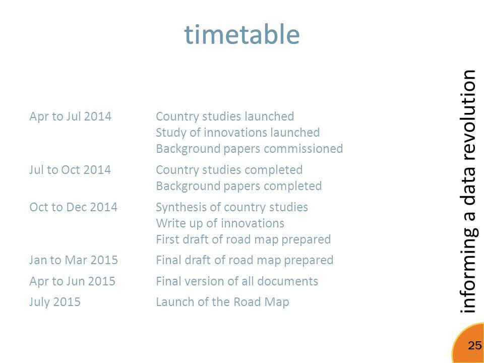 timetable Apr to Jul 2014 Country studies launched
