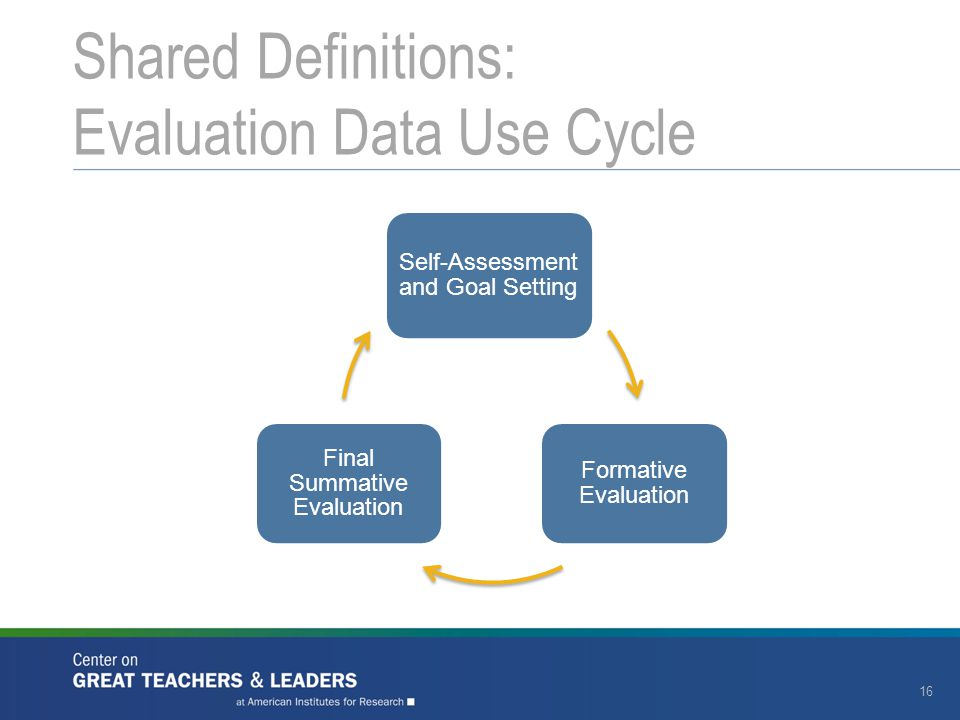 Shared Definitions: Evaluation Data Use Cycle