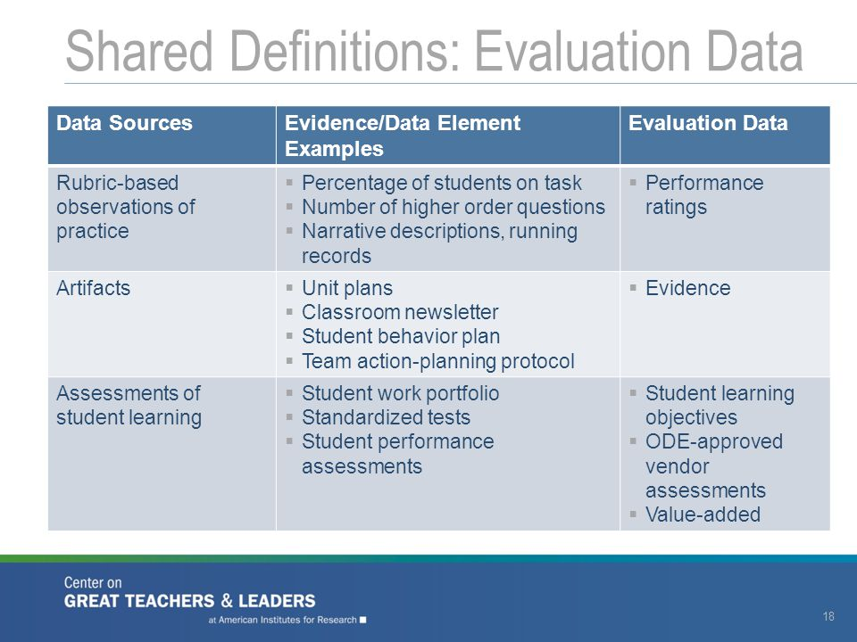 Shared Definitions: Evaluation Data