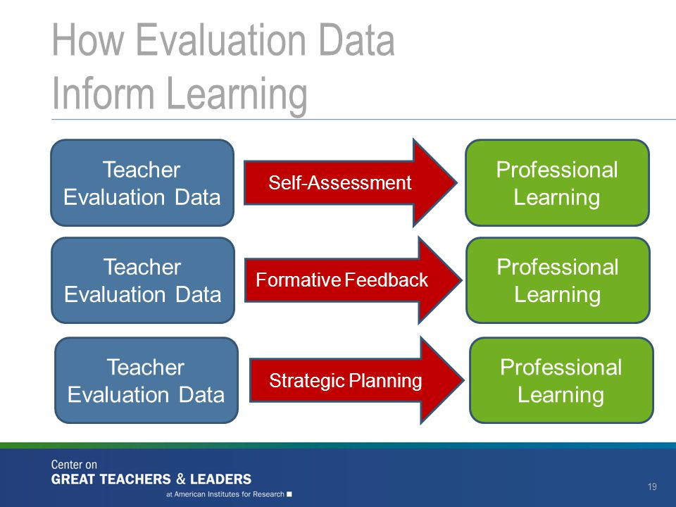How Evaluation Data Inform Learning