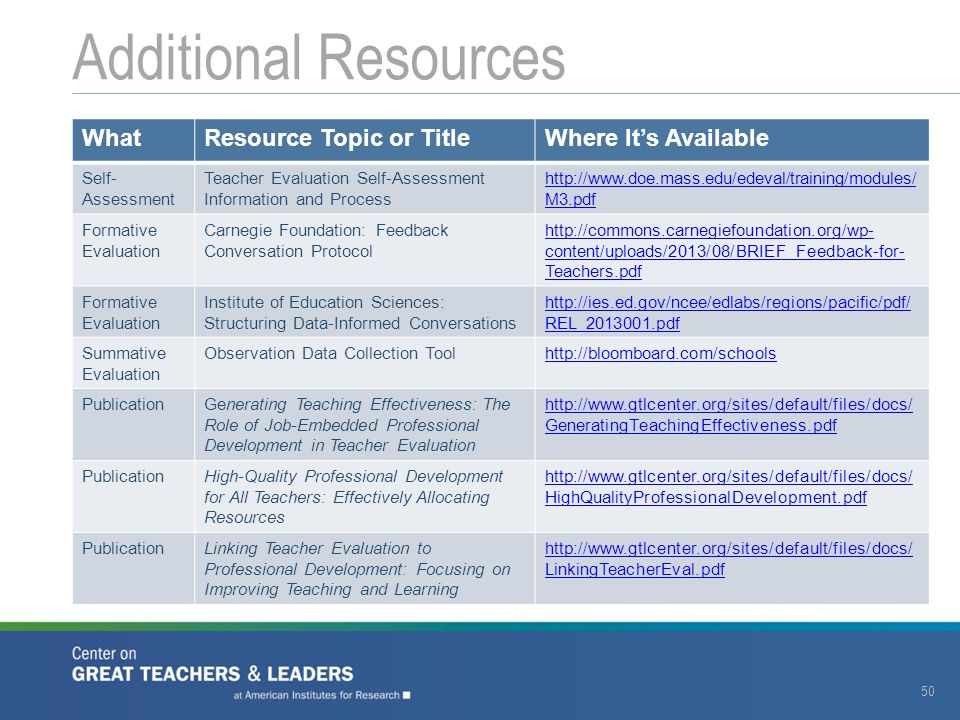 Additional Resources What Resource Topic or Title Where It's Available