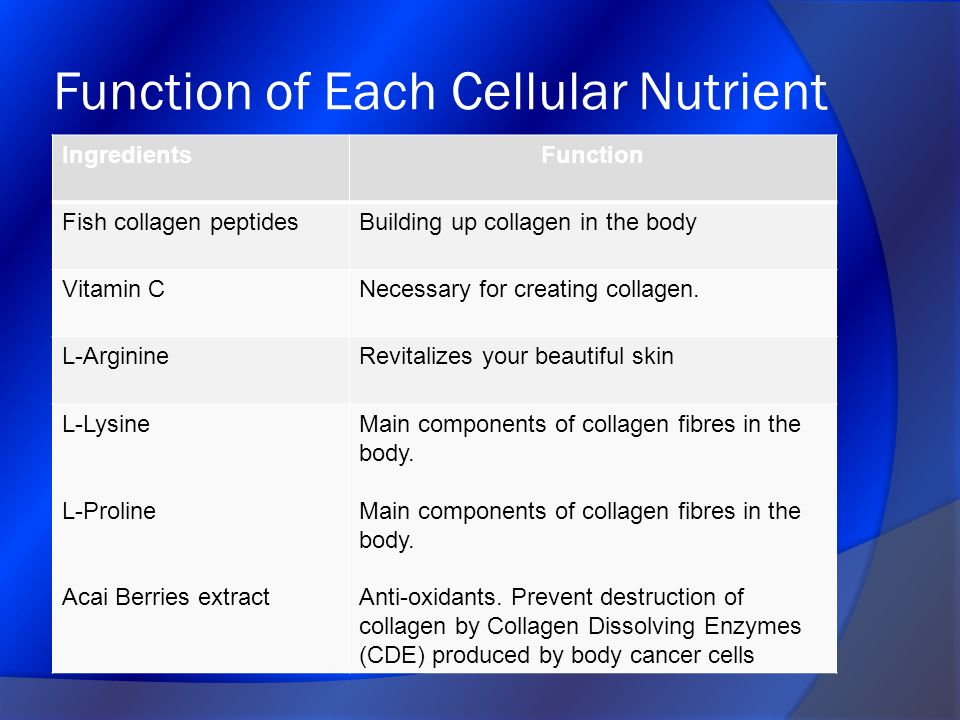 Function of Each Cellular Nutrient