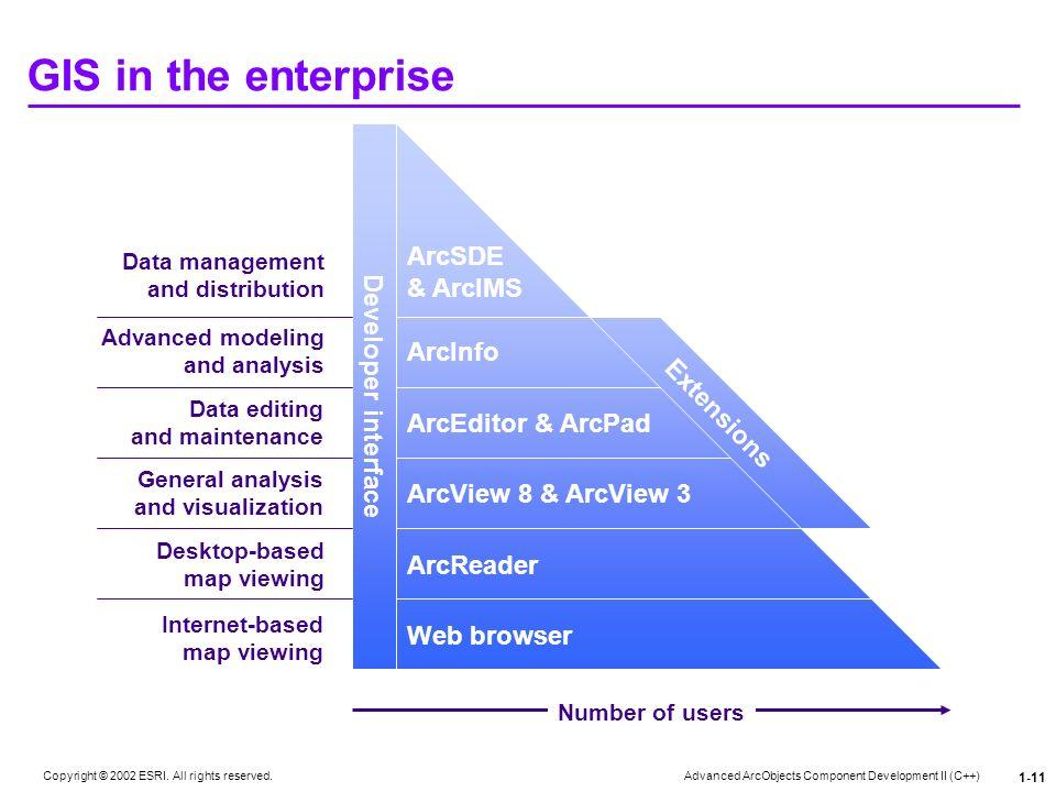GIS in the enterprise Developer interface ArcSDE & ArcIMS ArcInfo