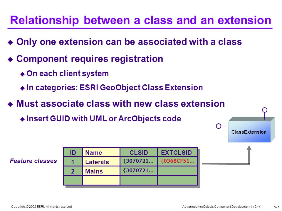 Relationship between a class and an extension
