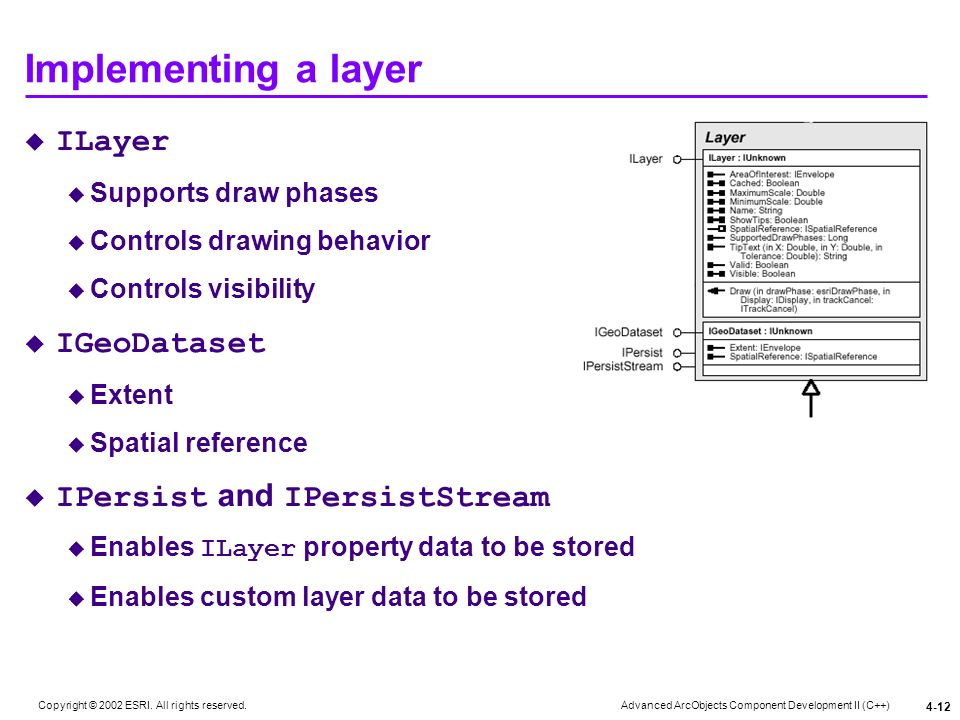 Implementing a layer ILayer IGeoDataset IPersist and IPersistStream