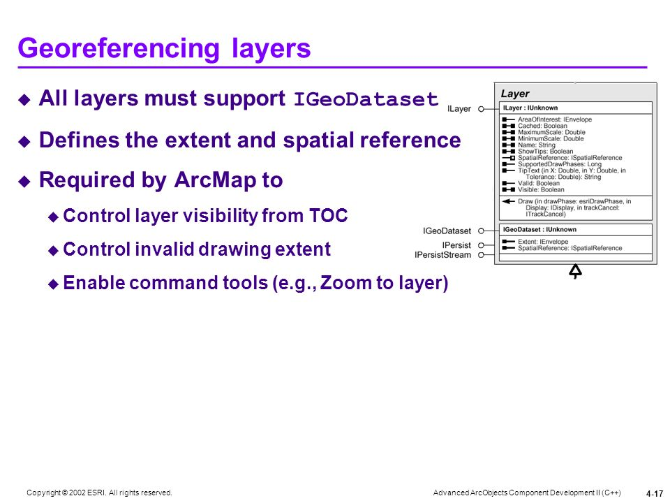 Georeferencing layers