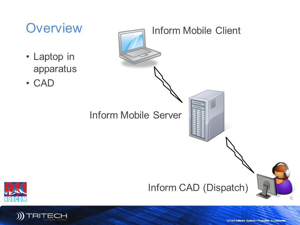 Overview Inform Mobile Client Laptop in apparatus CAD