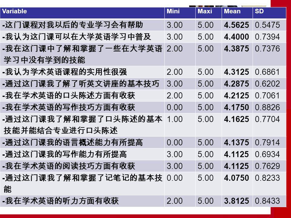 English for academic study -这门课程对我以后的专业学习会有帮助 3.00 5.00 4.5625 0.5475