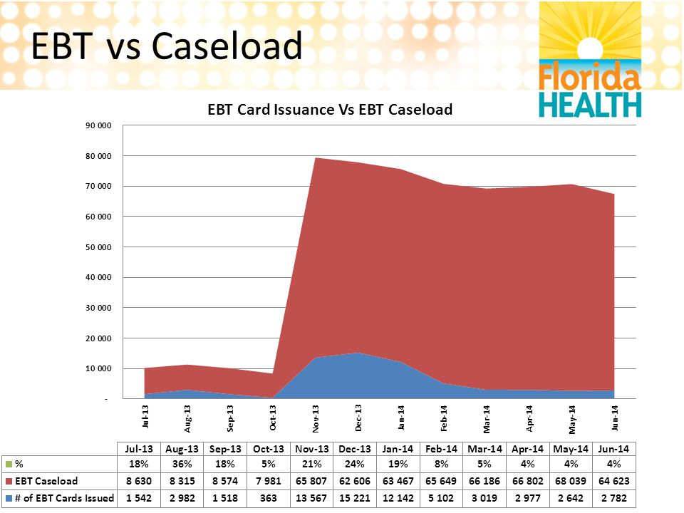 EBT vs Caseload