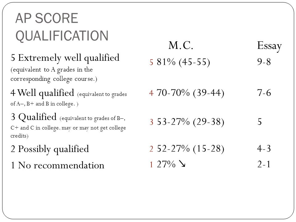AP SCORE QUALIFICATION