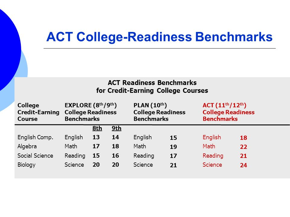 ACT College-Readiness Benchmarks