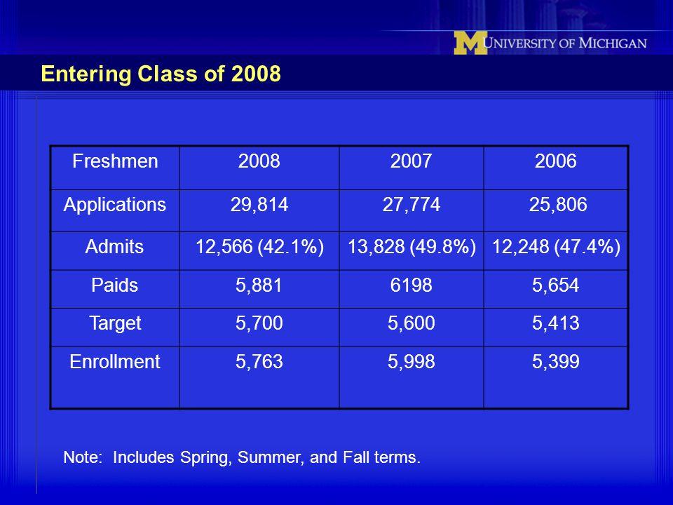 Entering Class of 2008 Freshmen 2008 2007 2006 Applications 29,814