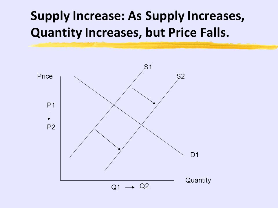 Supply Increase: As Supply Increases, Quantity Increases, but Price Falls.