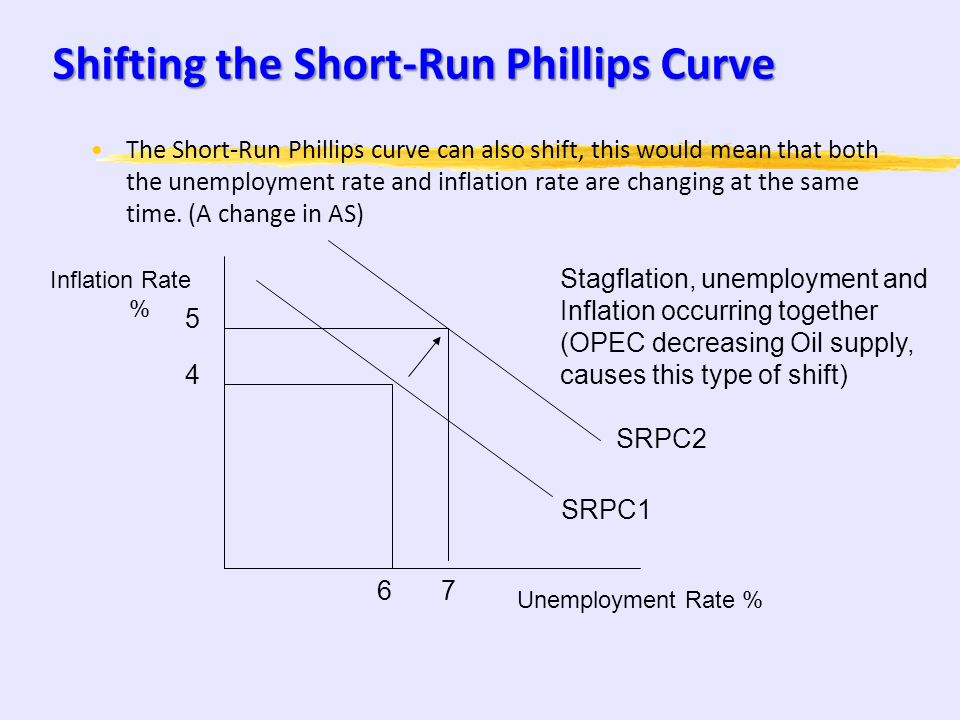 Shifting the Short-Run Phillips Curve