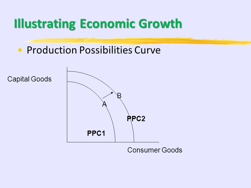 Illustrating Economic Growth
