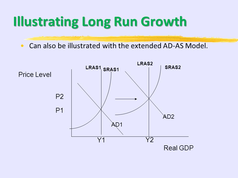 Illustrating Long Run Growth