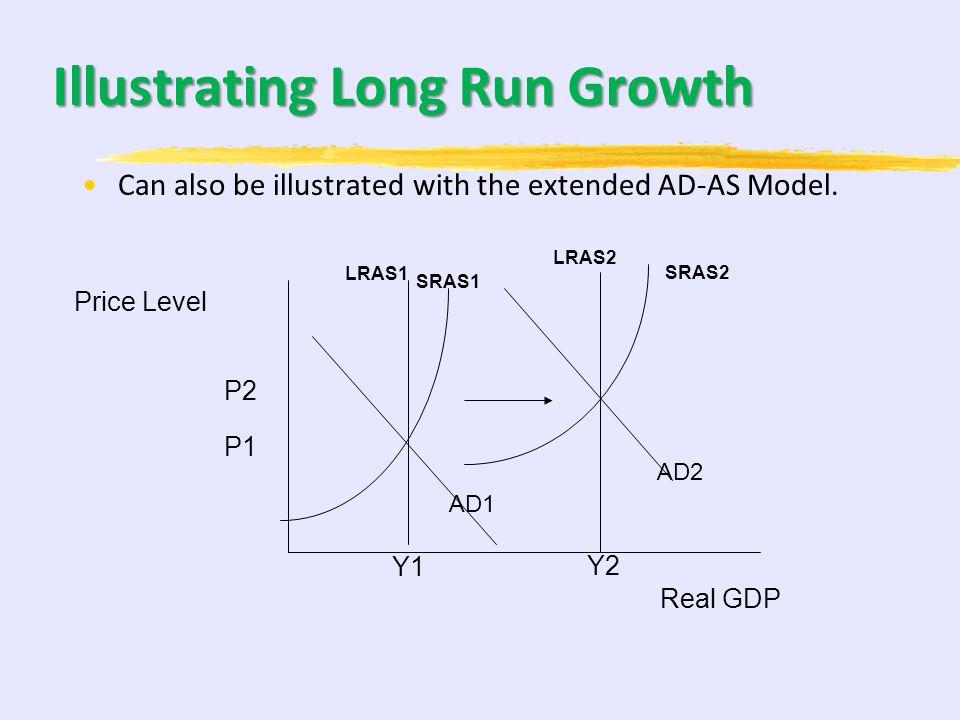 Illustrating Long Run Growth