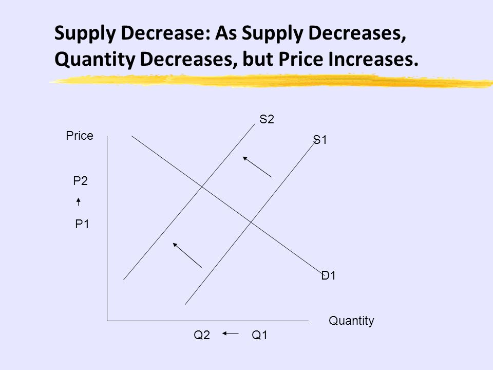 Supply Decrease: As Supply Decreases, Quantity Decreases, but Price Increases.
