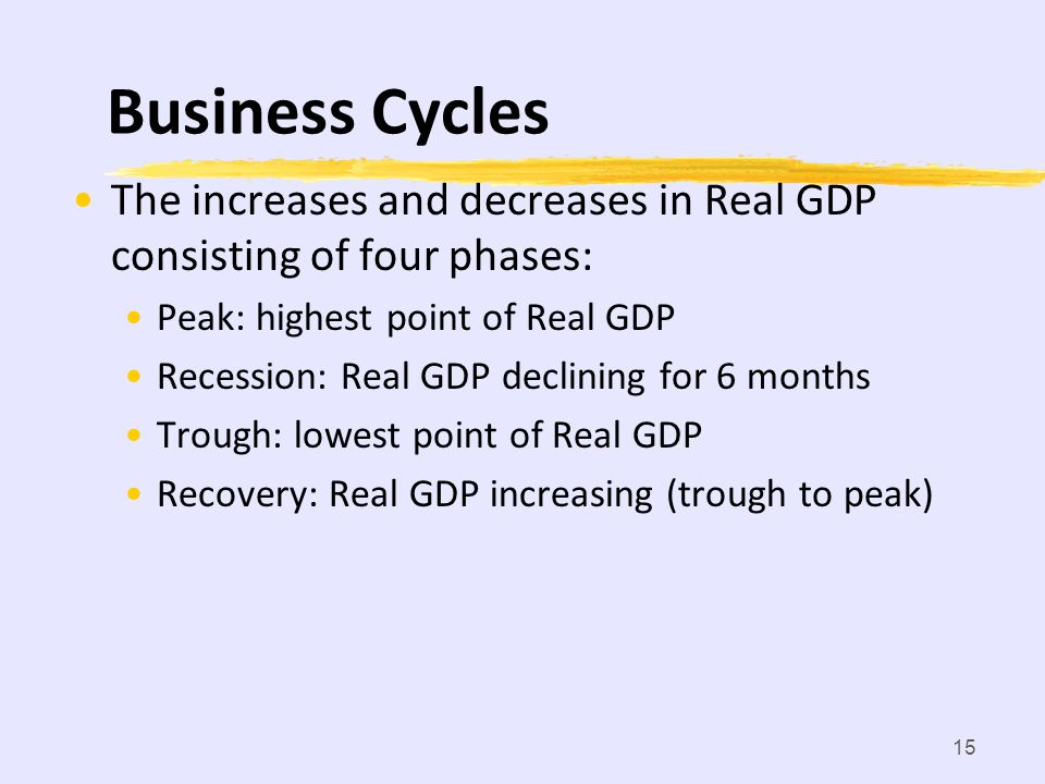 Business Cycles The increases and decreases in Real GDP consisting of four phases: Peak: highest point of Real GDP.