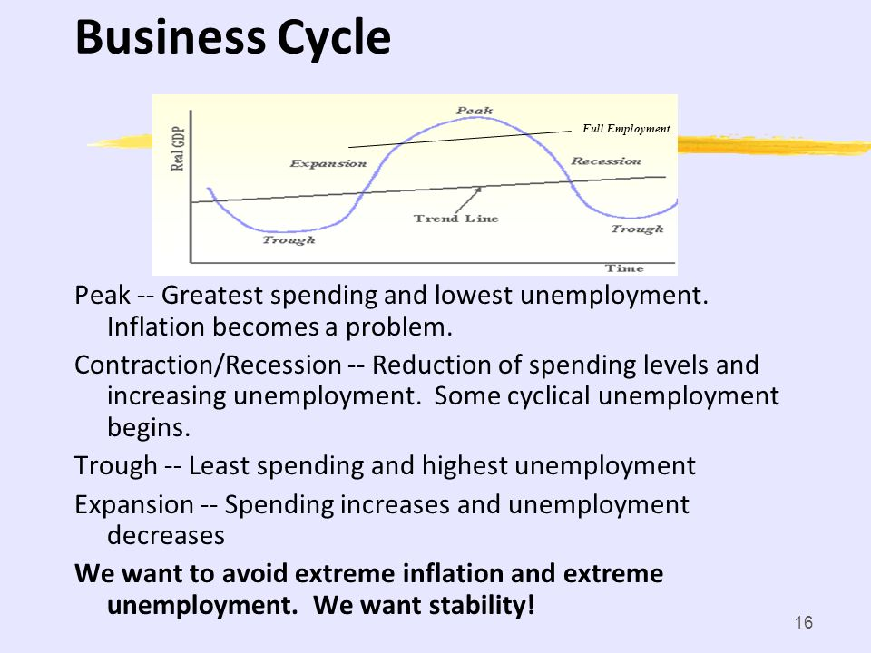 Business Cycle Full Employment. Peak -- Greatest spending and lowest unemployment. Inflation becomes a problem.