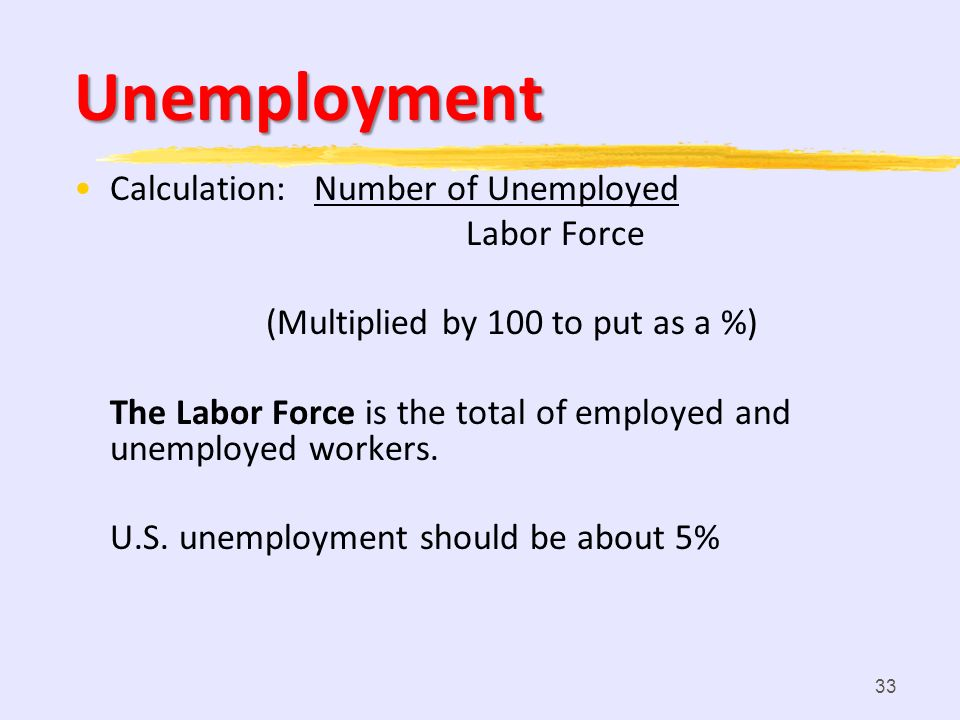Unemployment Calculation: Number of Unemployed Labor Force