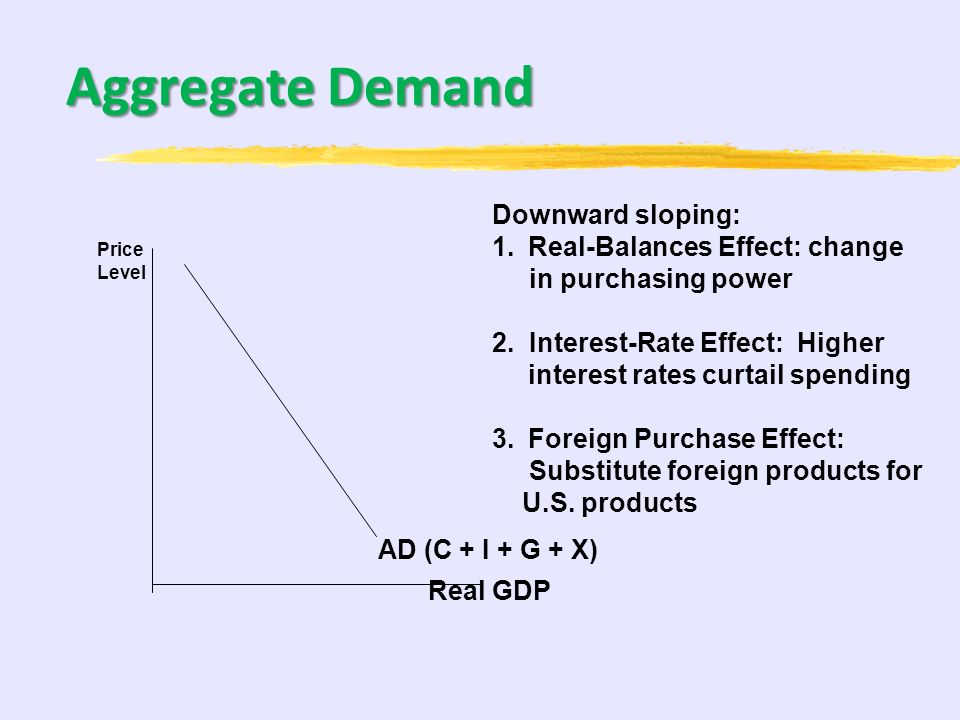 Aggregate Demand Downward sloping: Real-Balances Effect: change